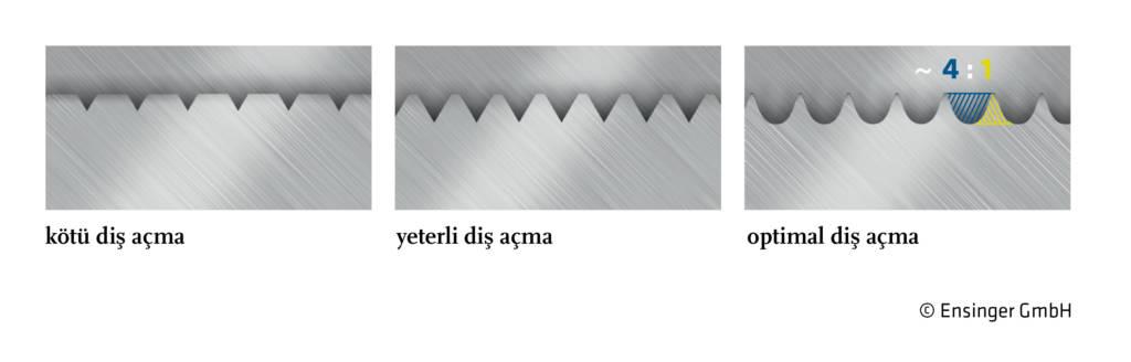 alüminyum profillere diş açma