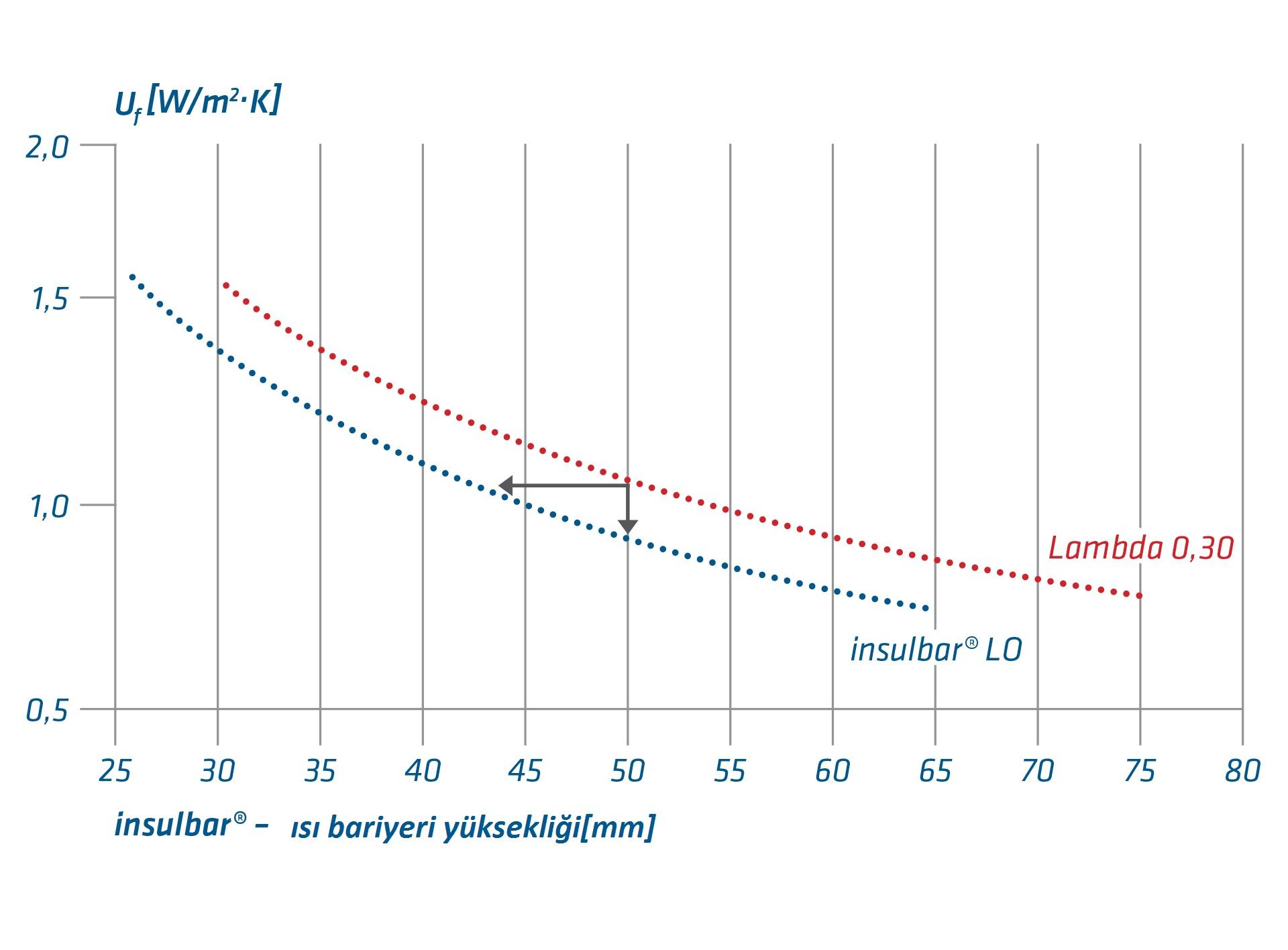 insulbar lo standart bariyer lambda karşılaştırması