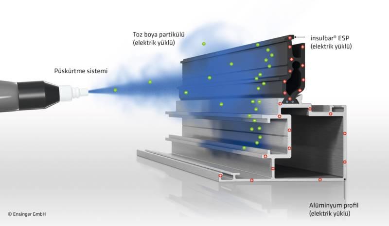 ısı bariyeri için daha iyi elektrostatik toz boya performansı: insulbar ESP + kumlu yüzeyli insulbar