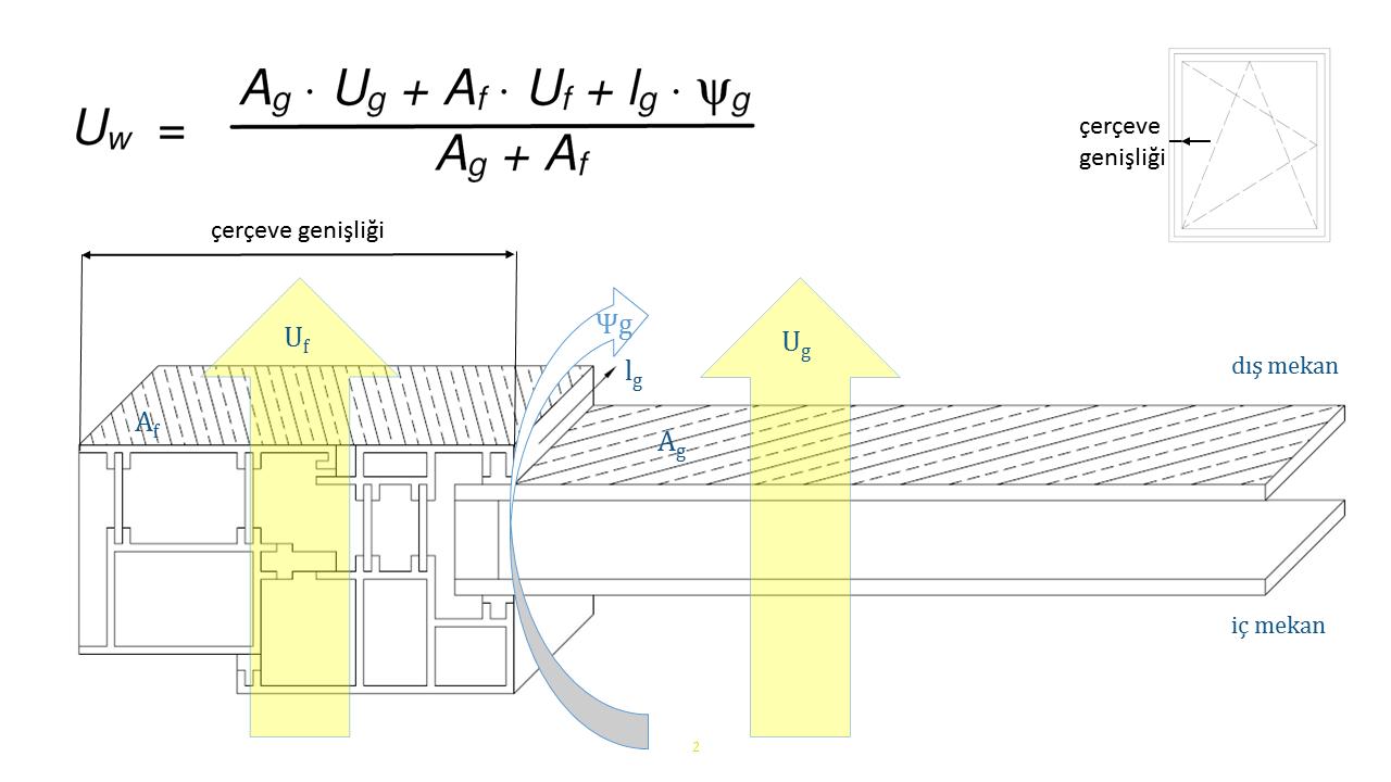 pencerelerde ısı iletim katsayısı Uw formülü
